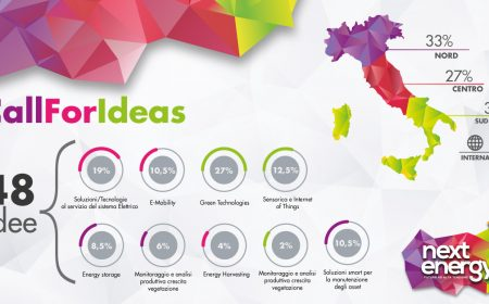 48 Idee candidate alla Call For Ideas di Next Energy 3