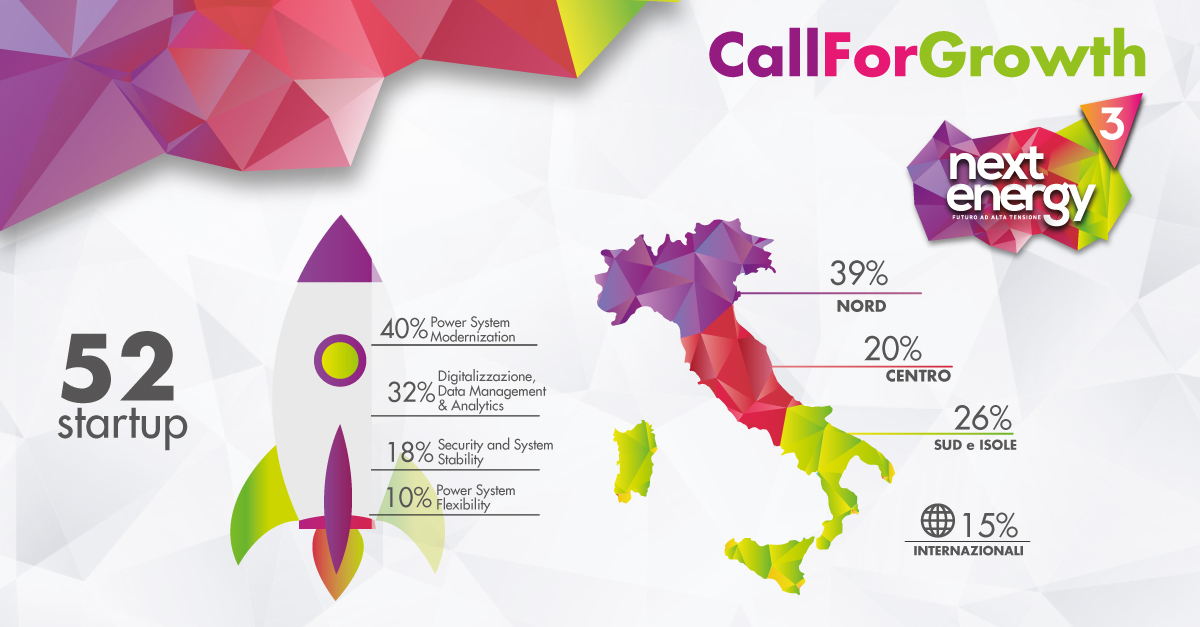 Call For Growth, 52 startup innovative candidate!