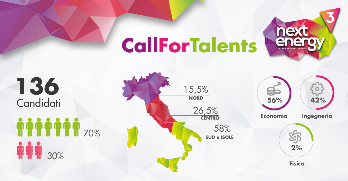 candidature Call For Talents di Next Energy 3