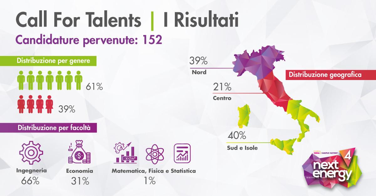 152 Candidature per la Call For Talents di Next Energy 4