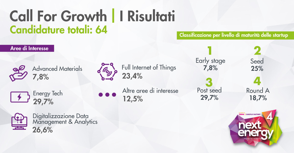 64 Startup candidate alla Call For Growth