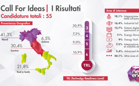 Call For Ideas, 55 candidature da tutta Italia