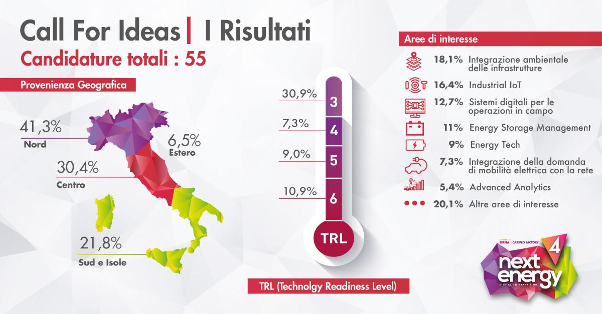 Call For Ideas, 55 candidature da tutta Italia